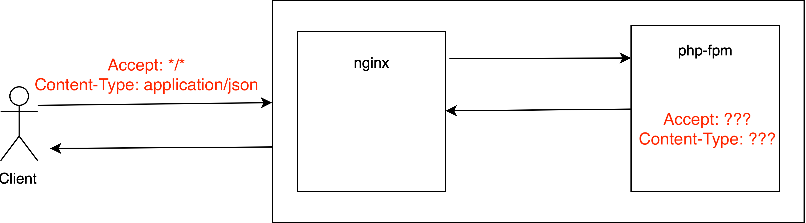 Откуда берется заголовок Content-Type nginx  php-fpm