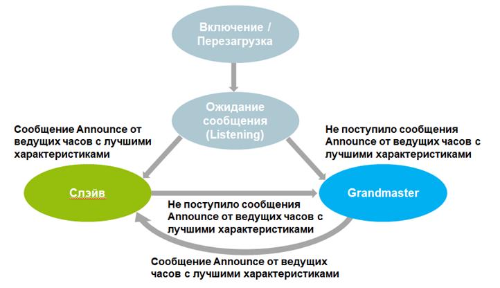 Подробности реализации протокола синхронизации времени PTPv2 — IT-МИР. ПОМОЩЬ В IT-МИРЕ 2021