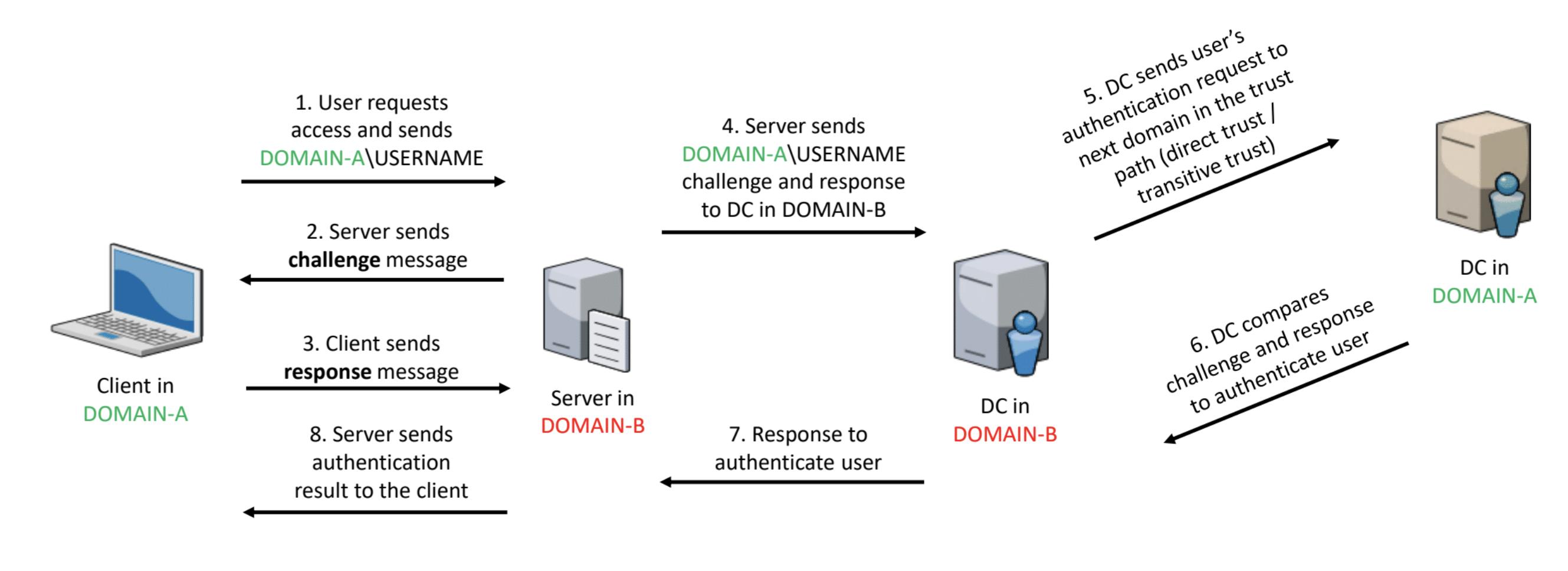 Атаки на трасты между доменами / Блог компании Инфосистемы