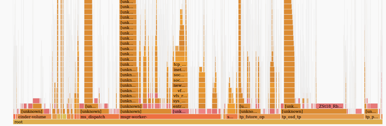 Perf and flamegraphs / Sudo Null IT News