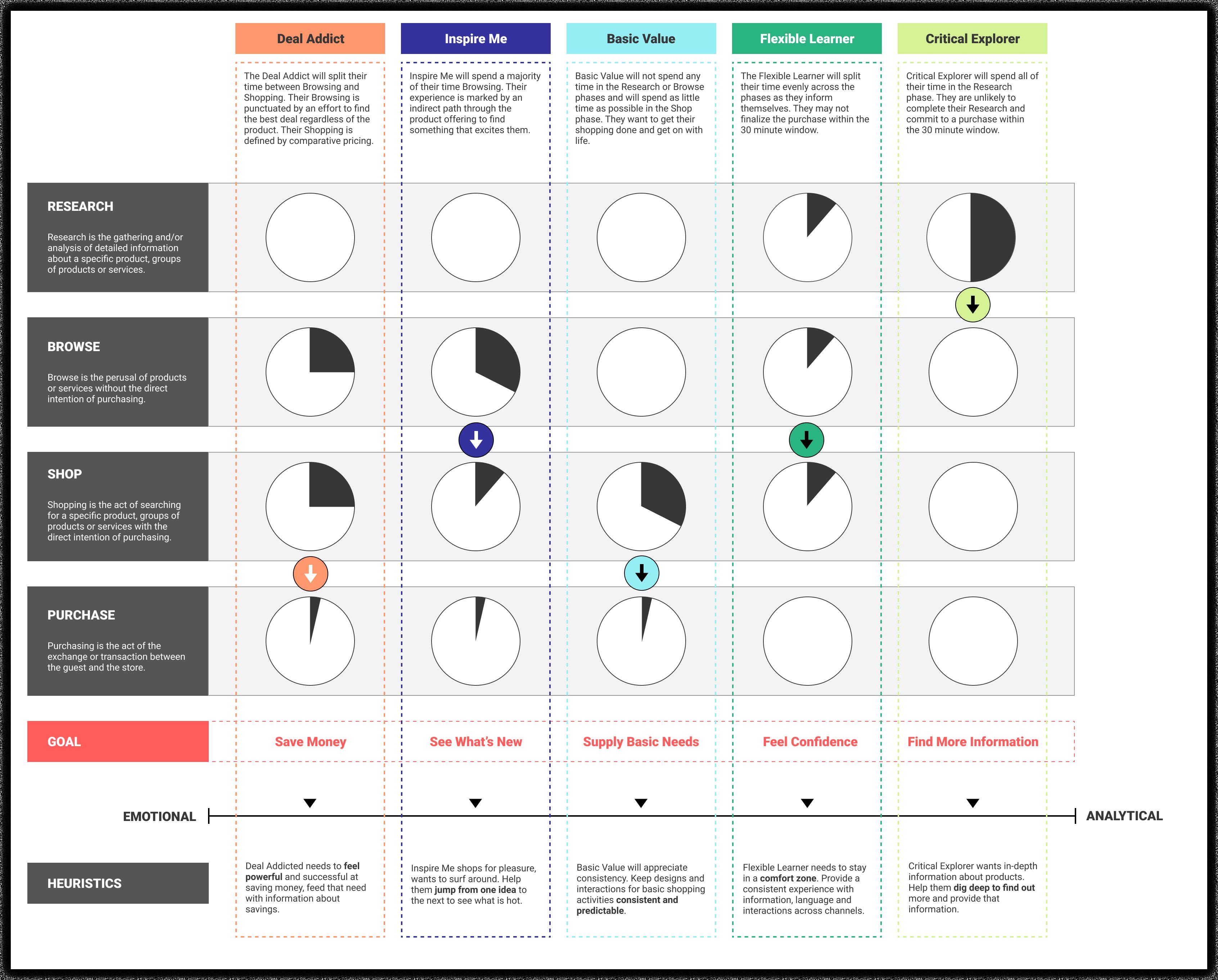 Behavioural Patterns