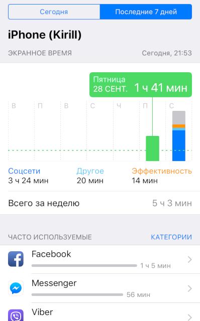 Как новая функция iOS 12 напомнила мне, что пора лечиться