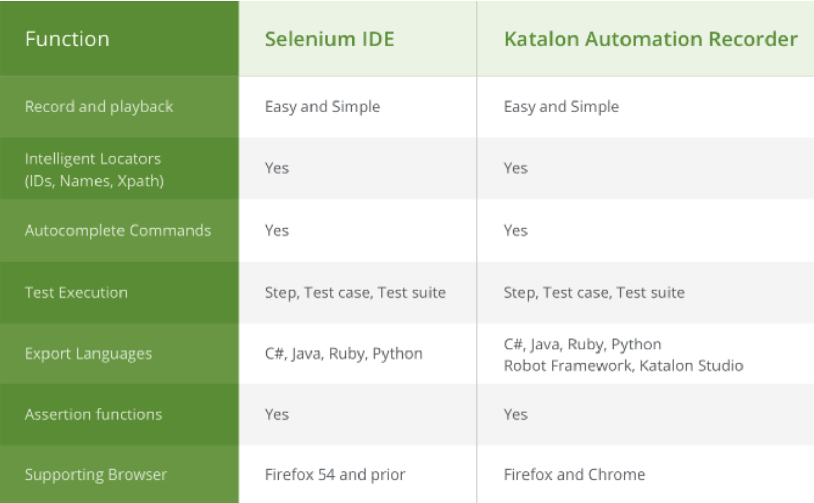 Overview and practical guide to Katalon Recorder (Selenium IDE ++ for Chrome and Firefox)