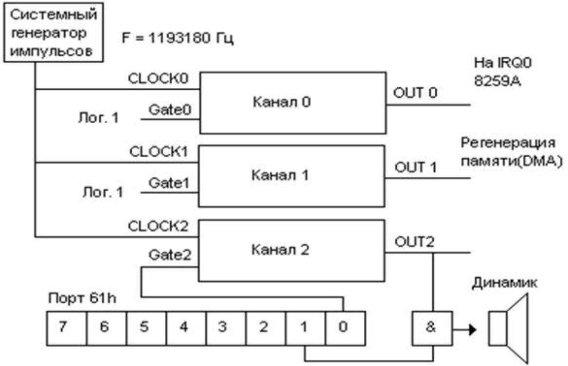 Логическая схема Intel 8253. Рис. 2