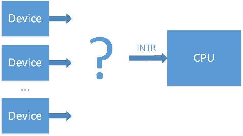 External Interrupts in the x86 system  Part 1  Interrupt