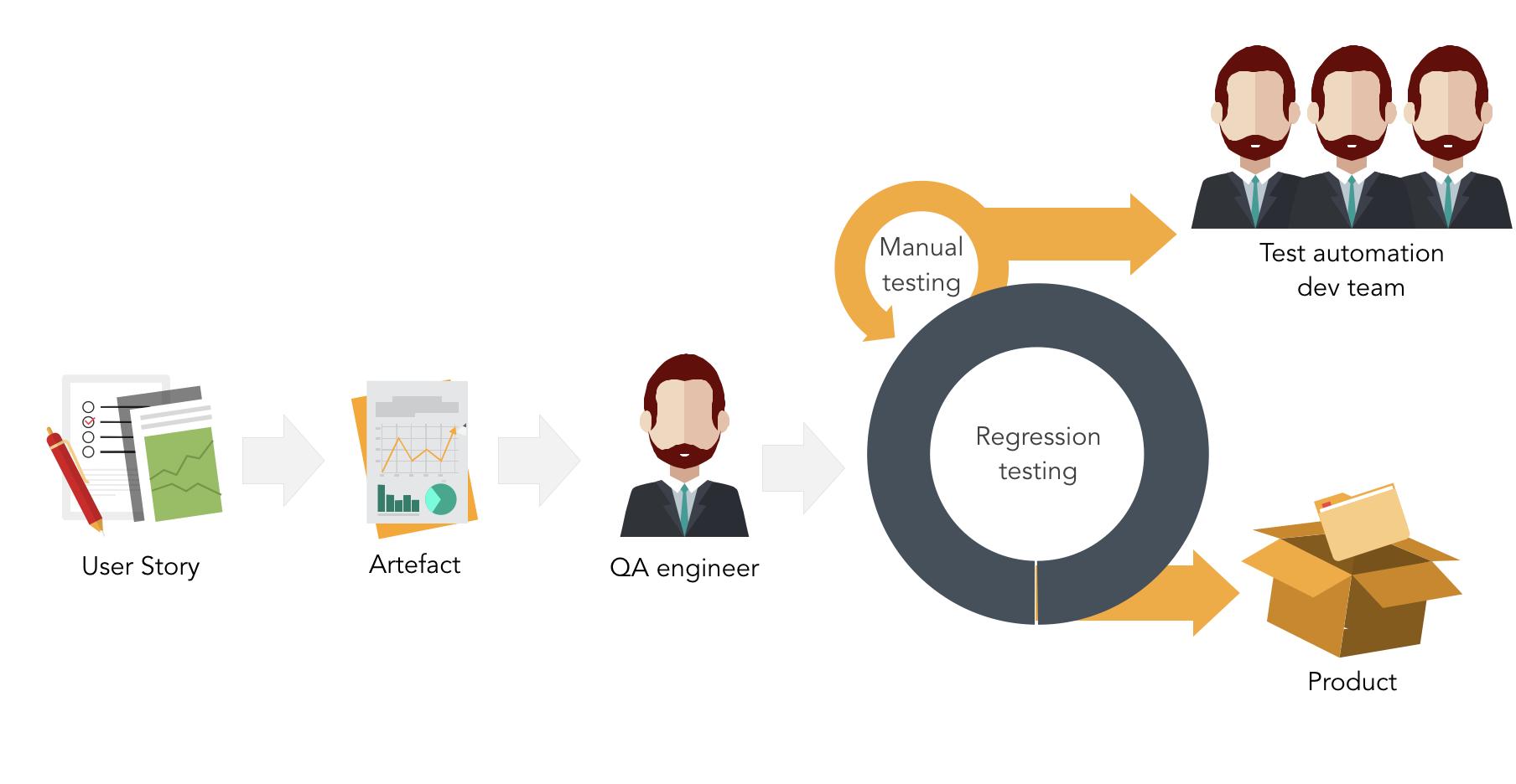 Рабочий процесс тестирования в скрам-команде