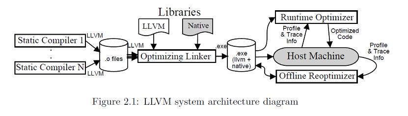 Что такое LLVM и зачем он нужен?