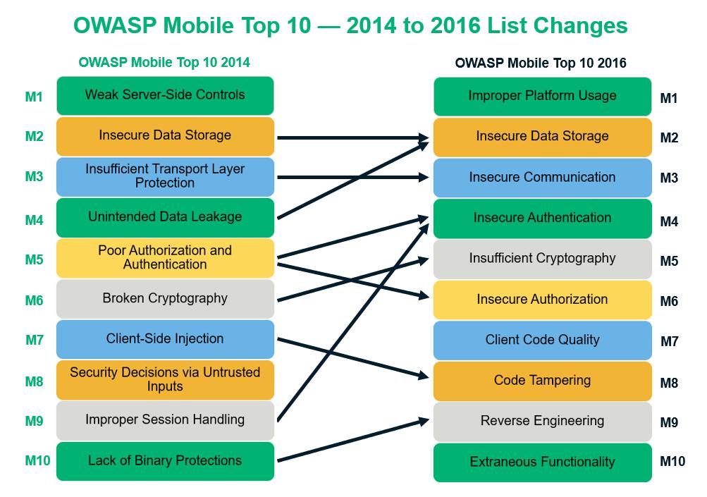 Перевод Топ-10 уязвимостей мобильных приложений и способы их устранения