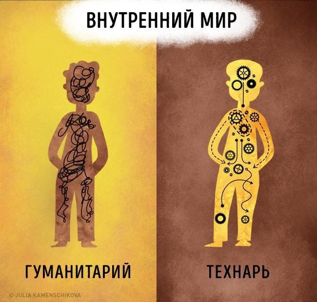 Классификация на гуманитариев и технарей по комментариям в VK