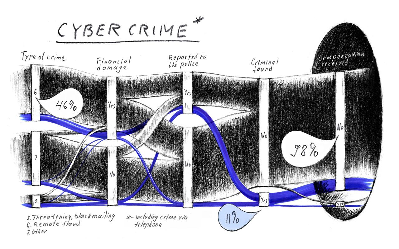 Убийства и анализ данных
