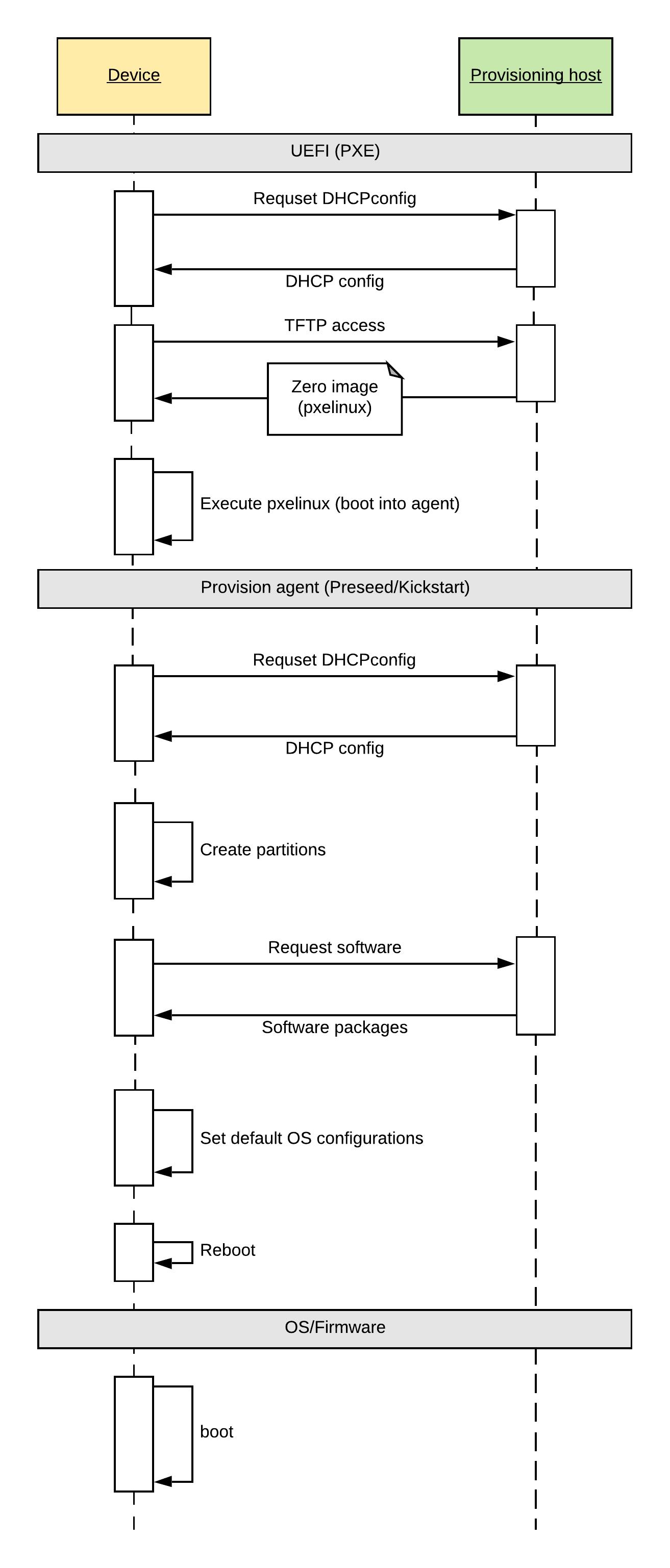 Диаграмма последовательности загрузки