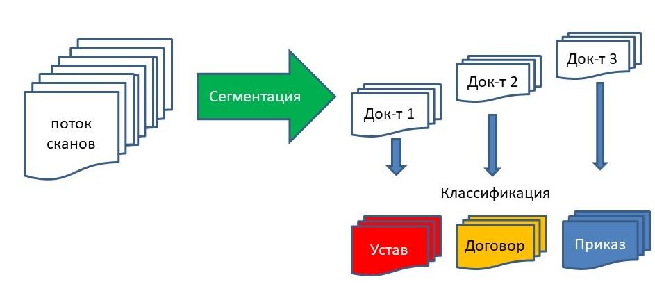 Сегментация потоков документов используем BERT
