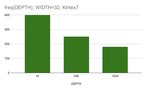 W32K7