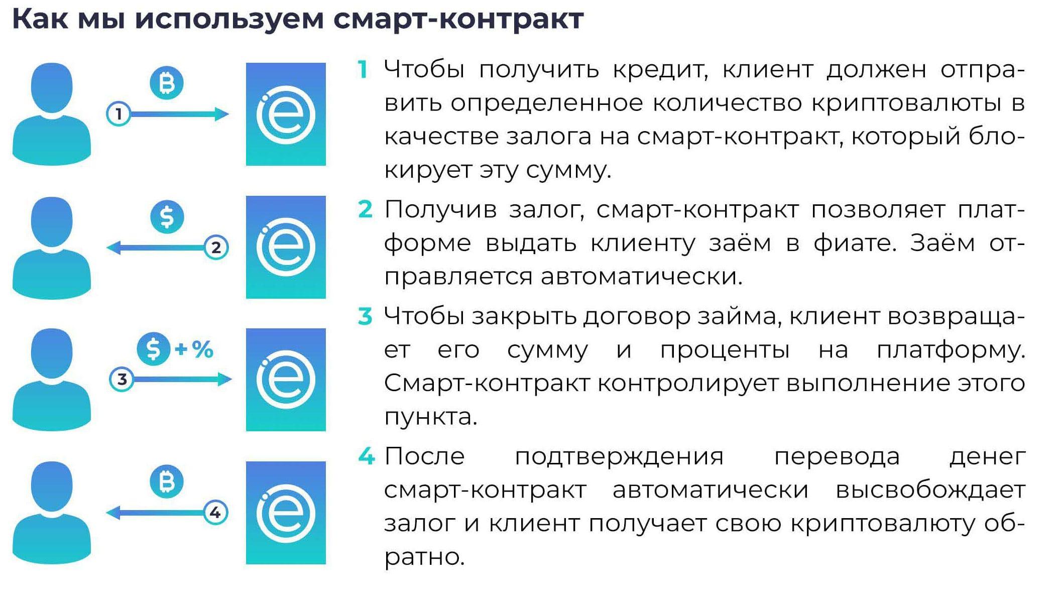 eCoinomic - кредиты под залог криптовалюты