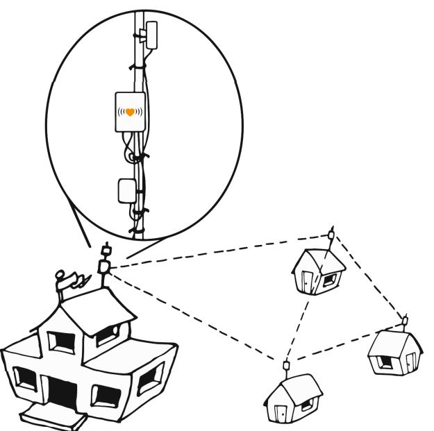 «Домашние локалки» возрождаются в виде mesh-сетей. LibreRouter и другие свободные маршрутизаторы