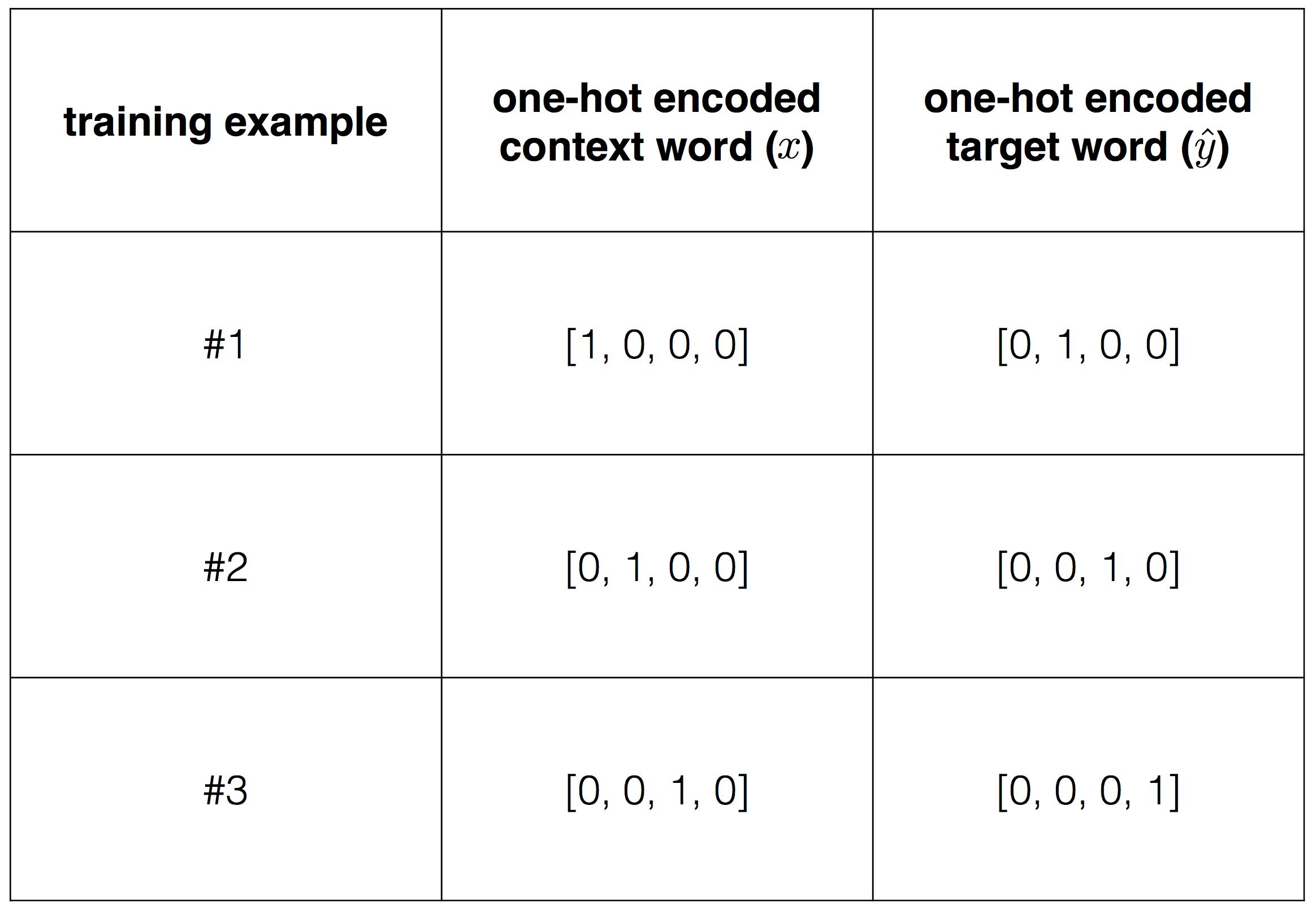 Алгоритм обратного распространения ошибки на примере Word2Vec — IT-МИР. ПОМОЩЬ В IT-МИРЕ 2020