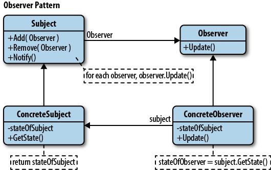 Применение паттерна observer в Redux и Mobx