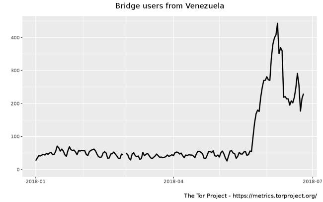 Венесуэла блокирует прямые подключения к Tor и обфусцированный трафик к мостам
