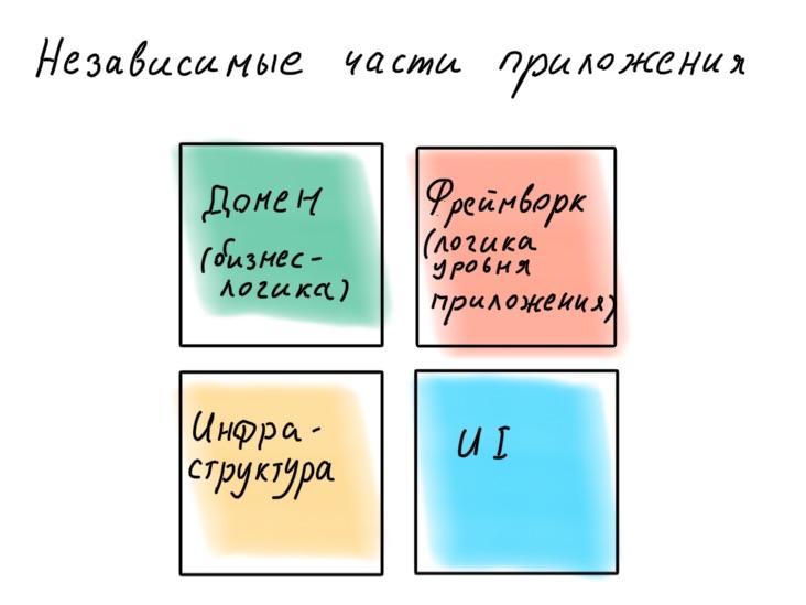 Архитектура современных корпоративных Node.js-приложений