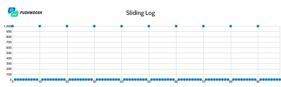 Работа алгоритма Sliding Log