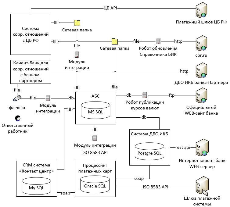 Информационная безопасность банковских безналичных платежей. Часть 2 — Типовая IT-инфраструктура банка