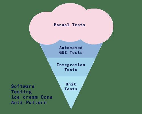 Перевод Тестирование назад к основам  PuppeteerMocha Совершенствуйте код с помощью тестового покрытия