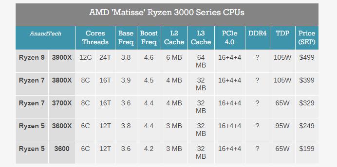 AMD has introduced its new custom 7 nm processors Ryzen third generation