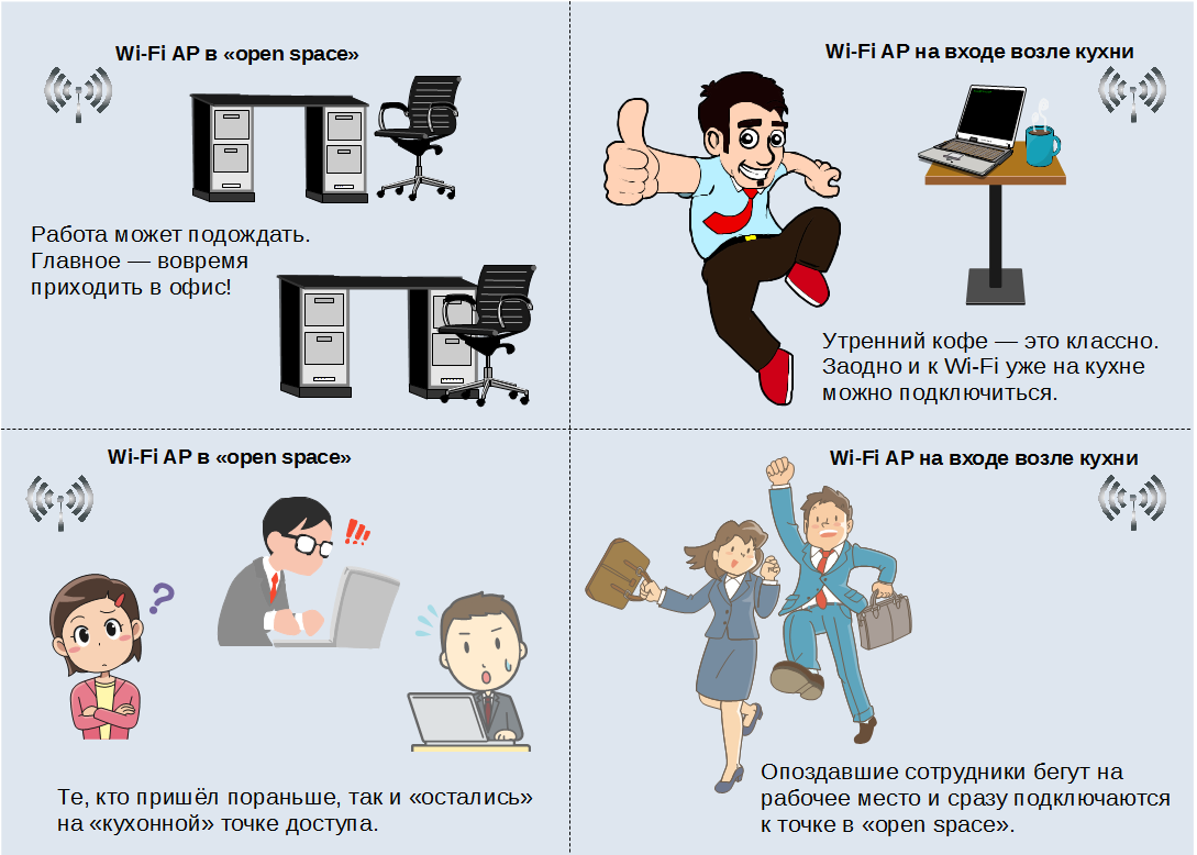 Синхронизация точек доступа Wi-Fi для совместной работы