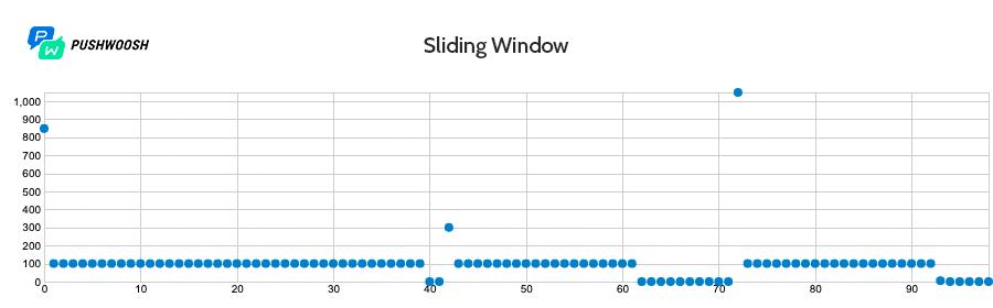 Работа Sliding Window с задржкой