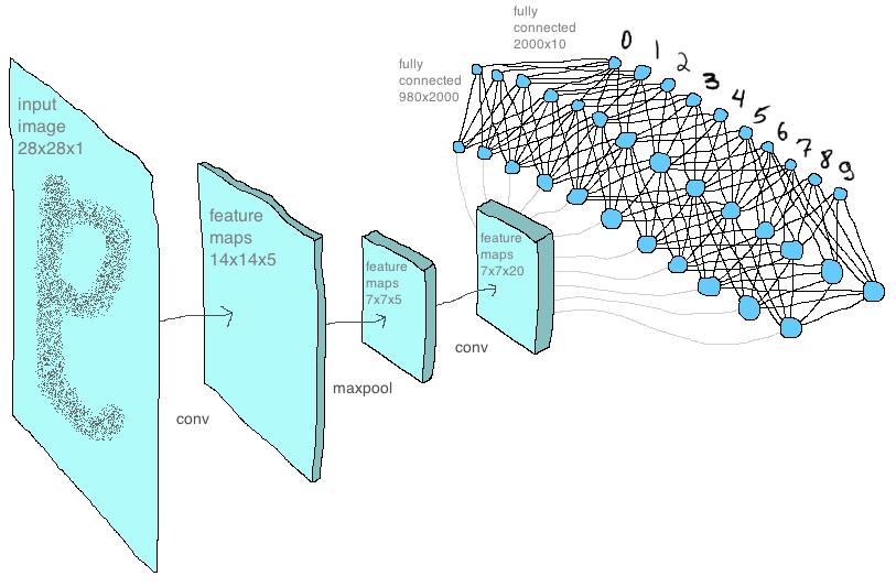 Сверточная сеть на python. Часть 3. Применение модели