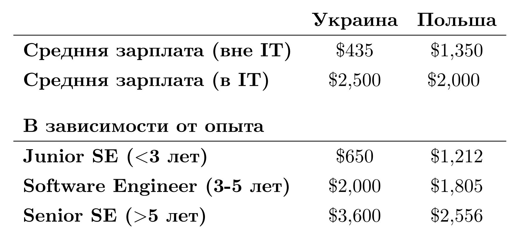 Сравнение рынка IT Польши и Украины