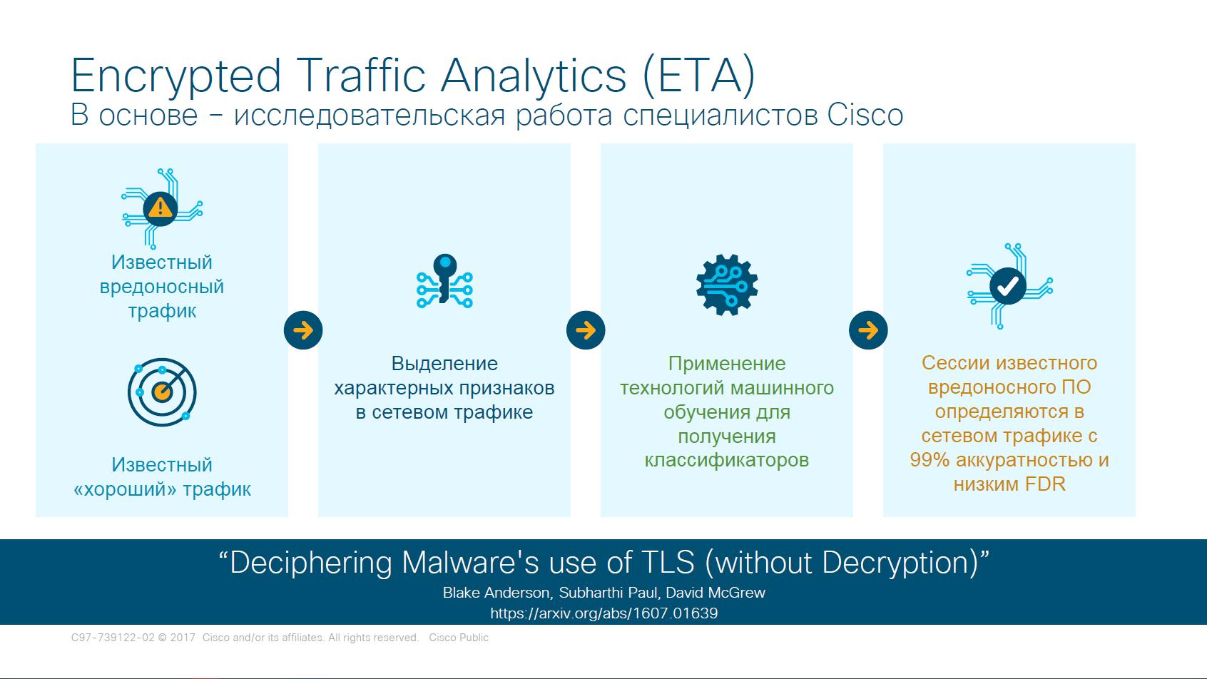 Этапы проверки трафика в ETA