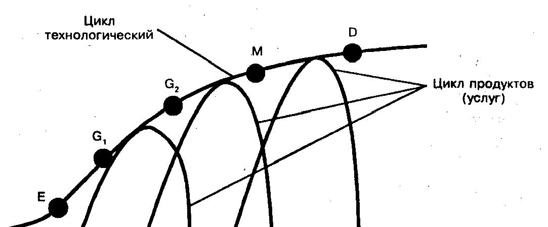 жизненный цикл спроса и технологий