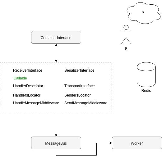 Перевод PHP бэкенда на шину Redis streams и выбор независимой от фреймворков библиотеки