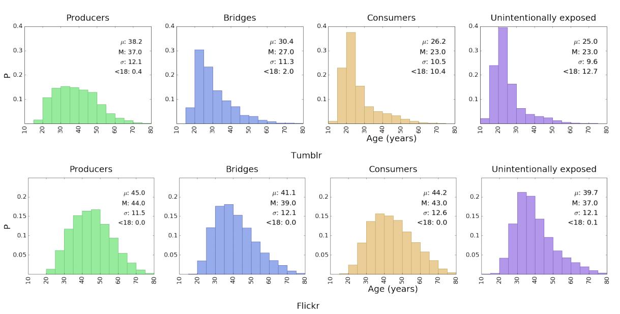 Исследование: 22% пользователей Tumblr ходят на сайт для просмотра порно, особенно молодые девушки