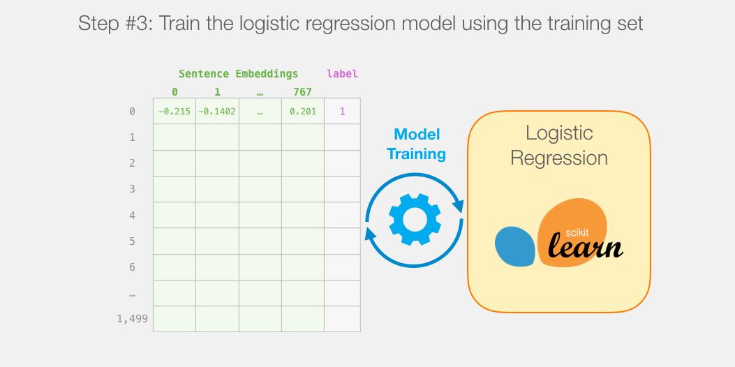 bert-training-logistic-regression