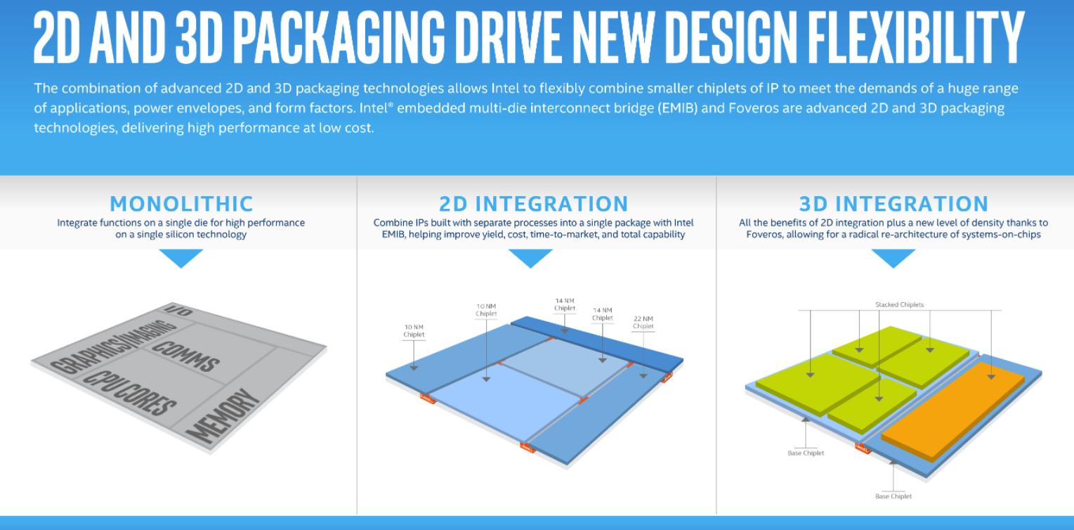 Intel выпустит процессор с трехмерной архитектурой Foveros в 2019 году