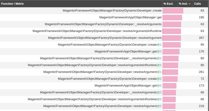 Результаты профайлинга, связанные с bootstraping.