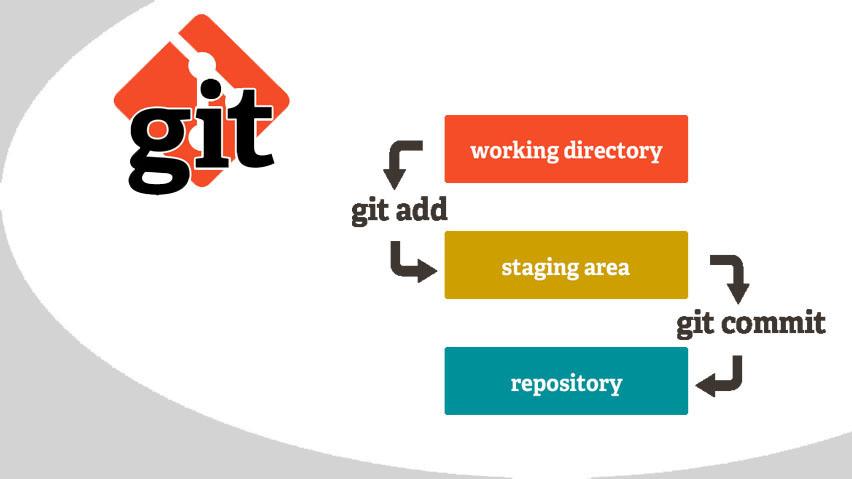 Git изнутри и на практике
