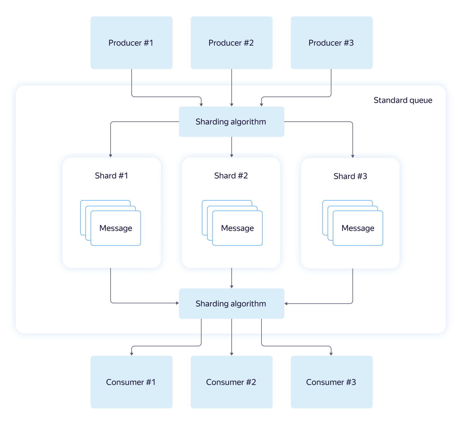 The architecture of the service of distributed message