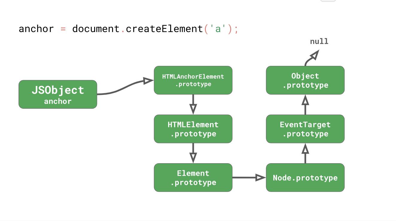 JavaScript engine basics: prototype optimization  Part 2