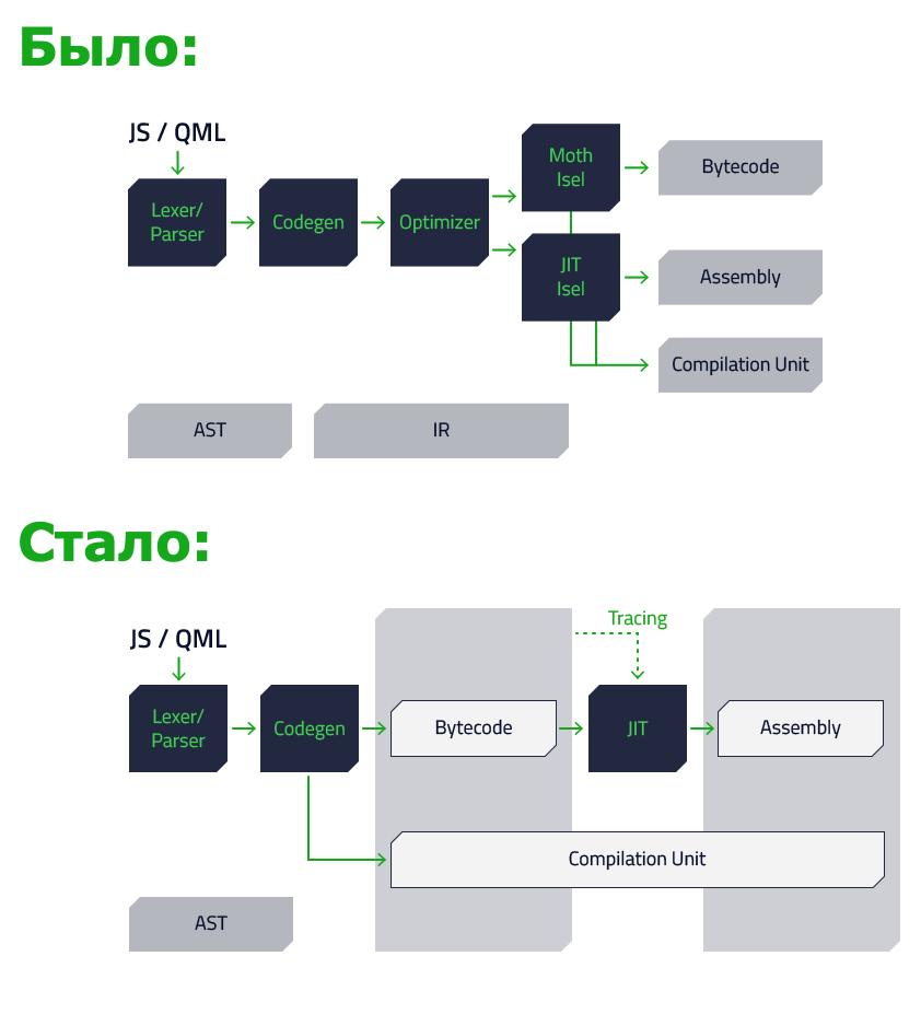 QML compiler pipeline