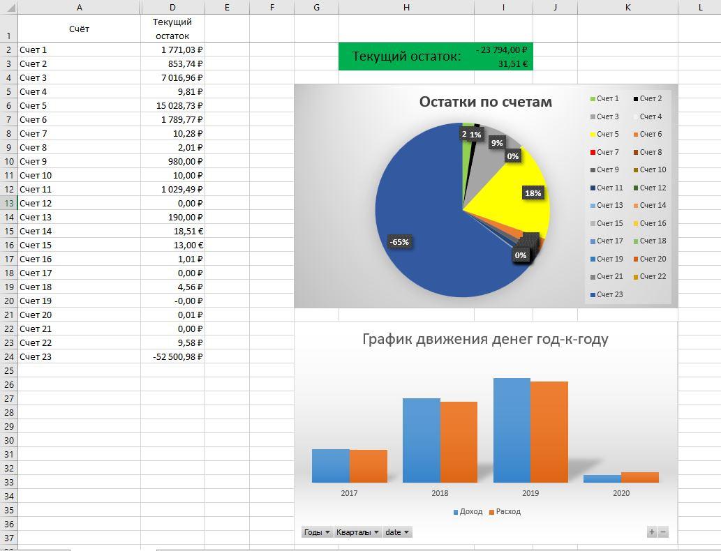 Из песочницы Ведение собственного бюджета в Excel путь (не)аналитика