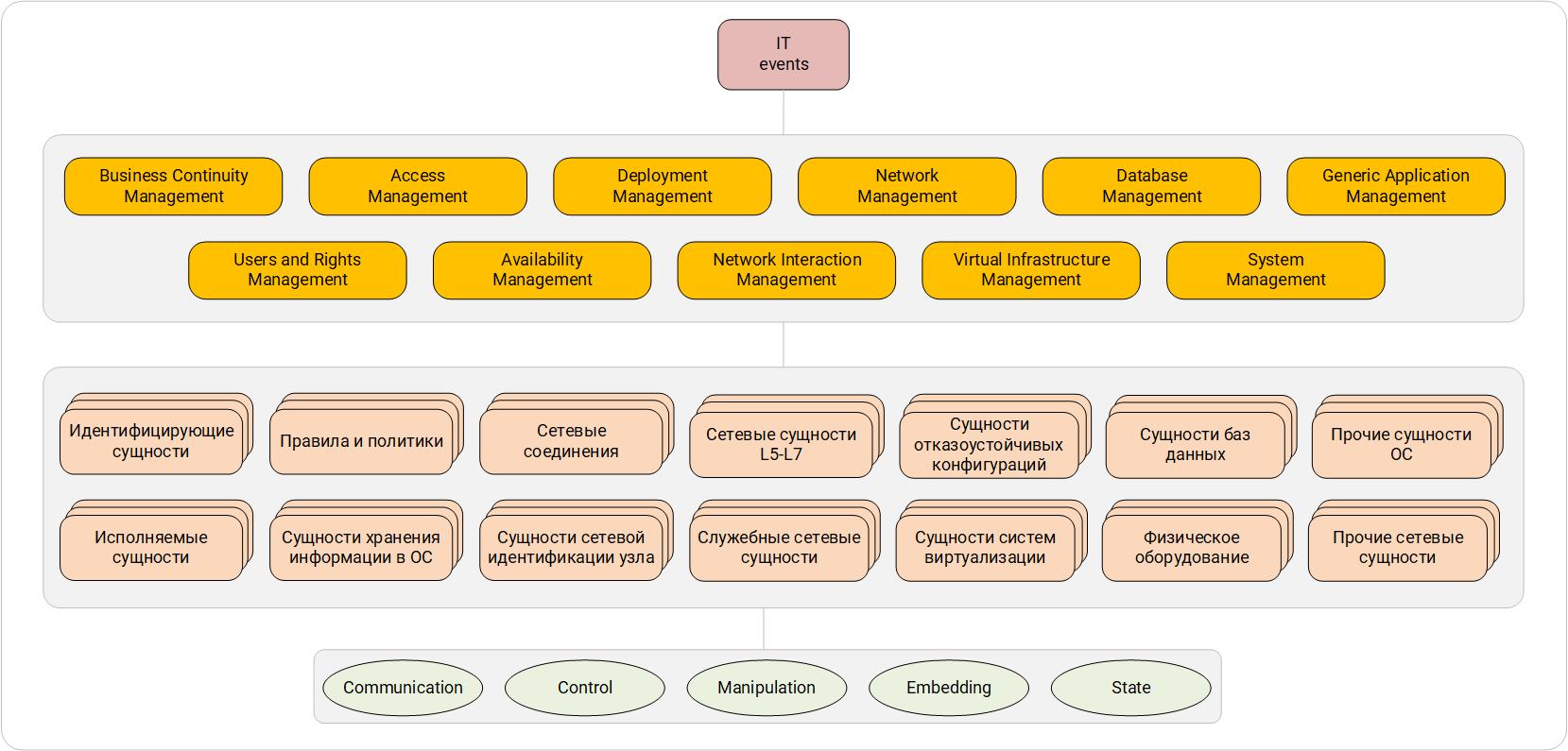 Система категоризации IT-событий. Первый, второй и третий уровни.