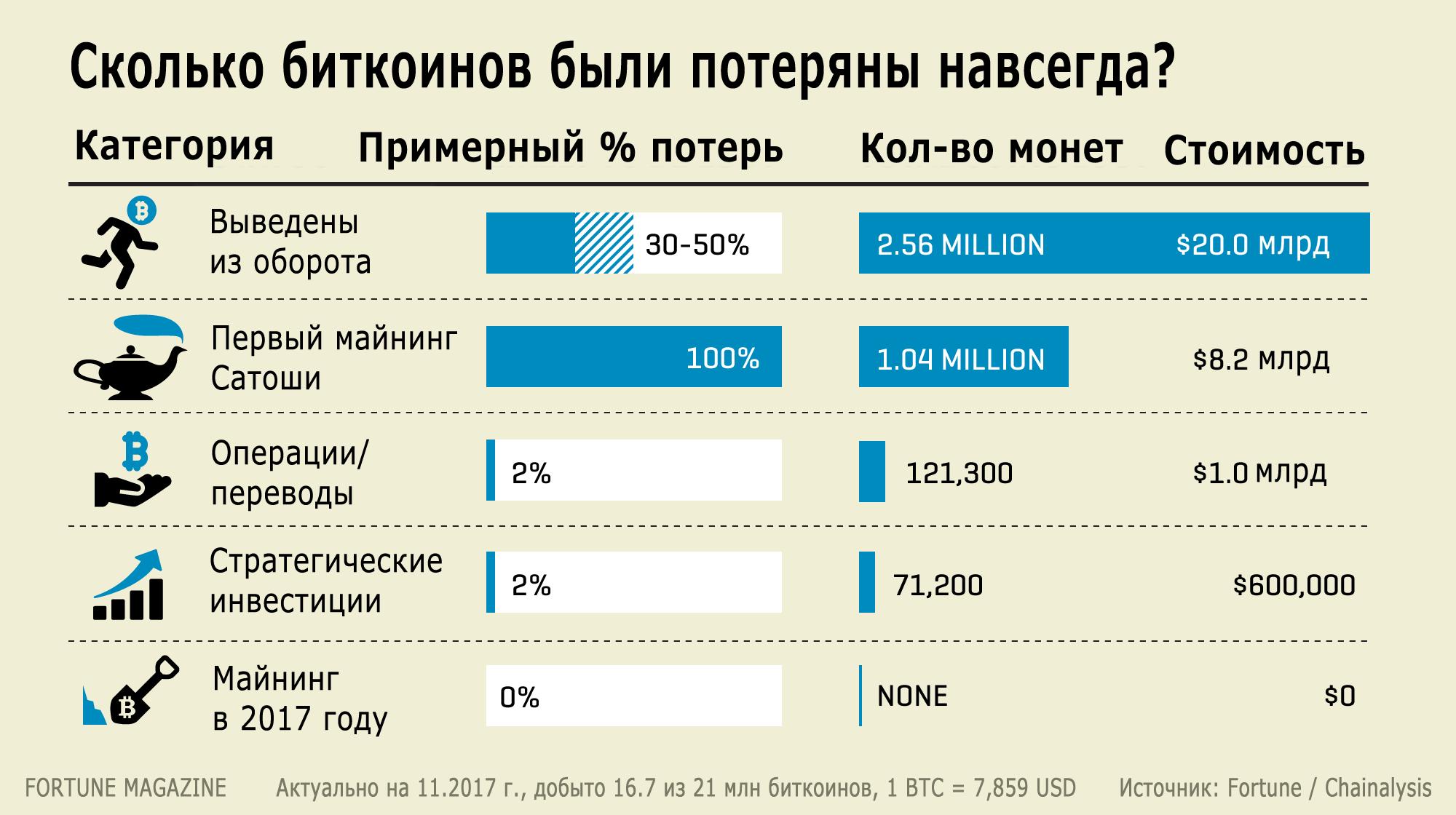 [Перевод] Почти 4 млн биткоинов потеряны навсегда