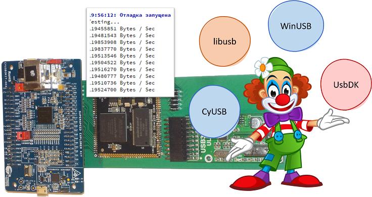 Учимся работать с USB-устройством и испытываем систему, сделанную на базе контроллера FX3