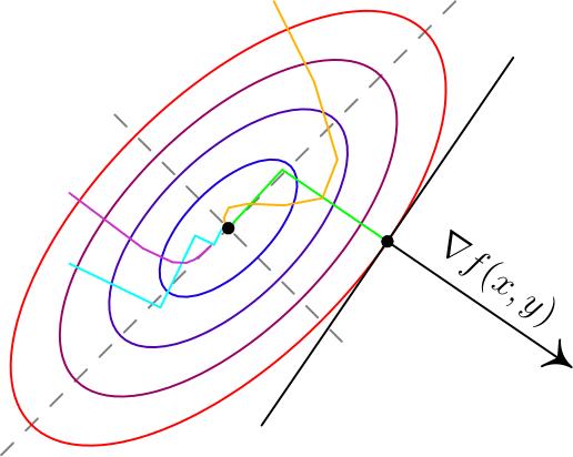 линейные задачи для решения на паскале