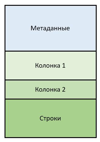 Структура файла