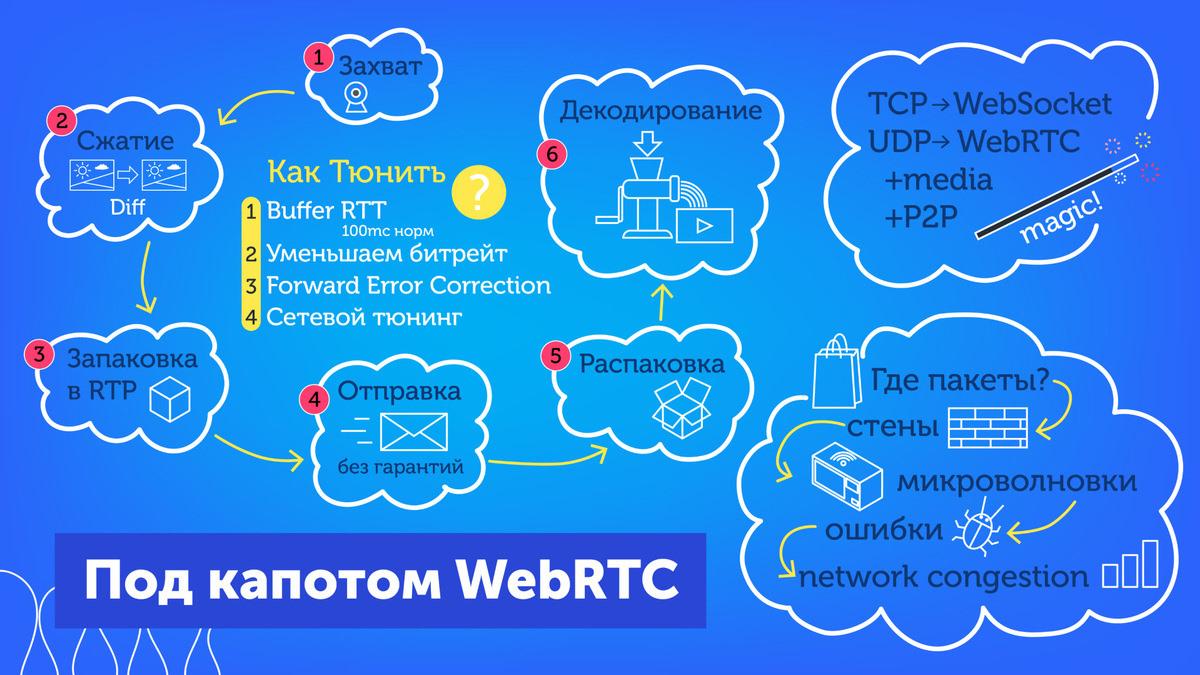 Видеозвонки, WebRTC и браузер: как это работает и как согреть «замерзающую» трансляцию