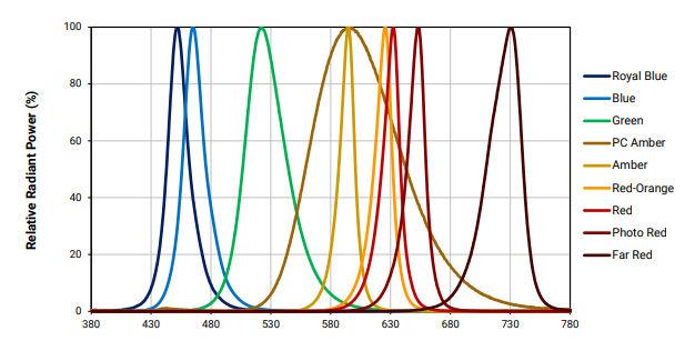 """Здесь спектры цветных безлюминофорных светодиодов, кроме PC Amber - я его назвал """"новый"""" желтый светодиод"""